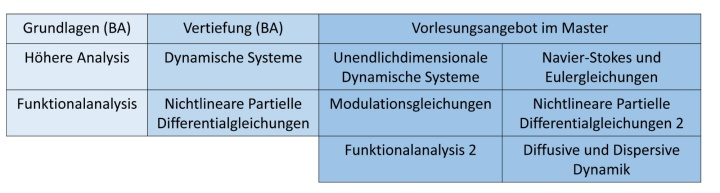 Vorlesungsaubau am Lehrstuhl für Analysis und Modellierung
