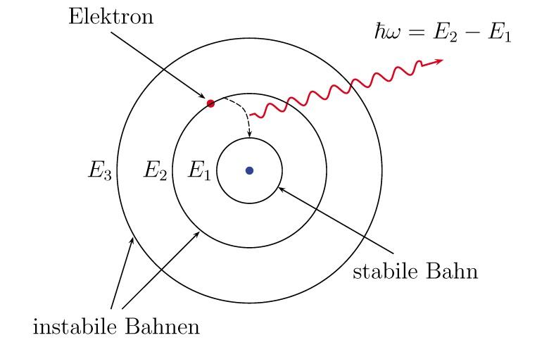 BohrschesAtommodell